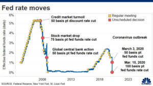 fed rate moves
